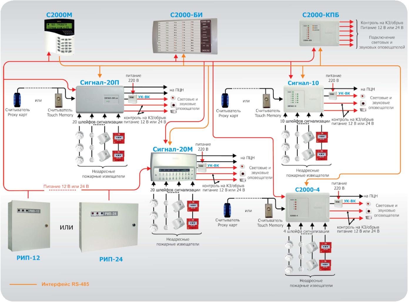 техническое обслуживание охранно пожарной сигнализации видеонаблюдение скуд
